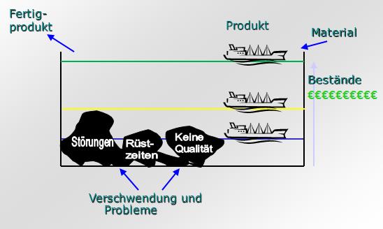 Abb.1: Durch Bestandsreduzierungen kommen Prozessstörungen zum Vorschein und können beseitigt werden.