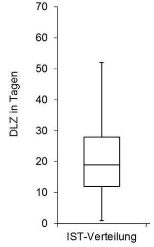 Abbildung 1: Verteilung der Durchlaufzeiten im IST-Zustand