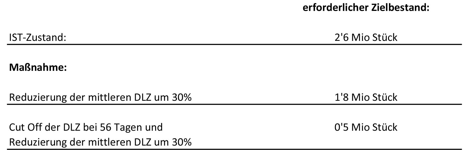 Abbildung 2: Gegenüberstellung der Maßnahmen und Bestandsreduzierung