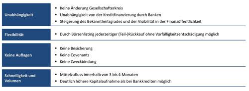Abb. 1. :  Vorteile einer Mittelstandsanleihe