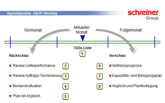 Abb. 1: Monatlicher S&OP-Prozess bei der Schreiner Group