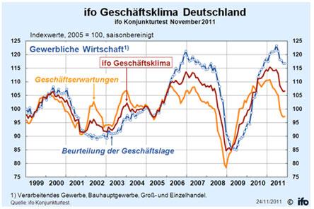 Abb. 2:  IFO Geschäftsklimaindex (www.cesifo-group.de)