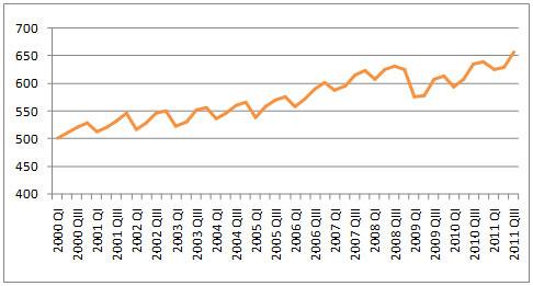 Abb. 4:  BIP in mrd €  (www.destatis.de)