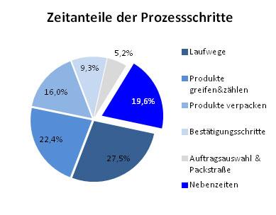 Abb.3: Durchschnittliche Zeitbedarfe der Prozessbestandteile