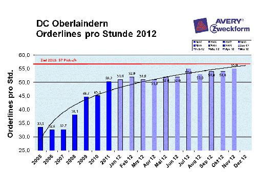 Abb.4: Entwicklung der Pickleistung 2010-2012