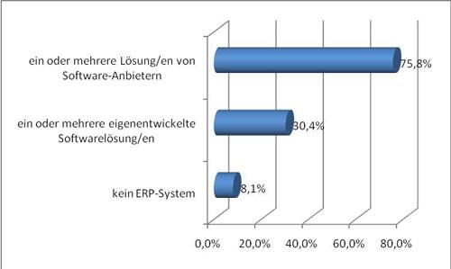 Abb. 1: Verbreitung von ERP-Systemen bzw. Eigenentwicklung vs. Standardprodukt