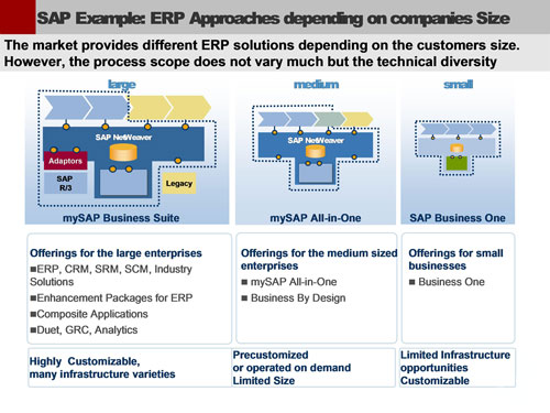 SAP Example: ERP Approaches depending on companies Size