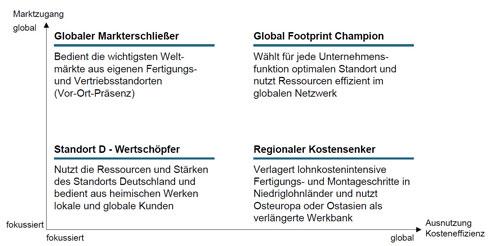 Abb.1: Globalisierungsstrategien in Bezug auf Marktzugang und Kosteneffizienz [3]