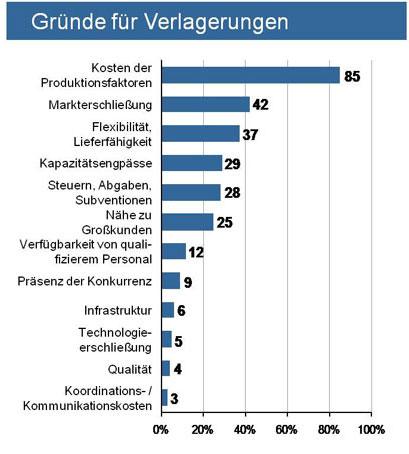 Abb. 1. :  Gründe für die Produktionsverlagerung ins Ausland (Quelle: Kinkel et al (2004a): Produktionsverlagerung und Auslandsproduktion im deutschen Verarbeitenden Gewerbe – Stand, Trend, Motive und Effekte,  )