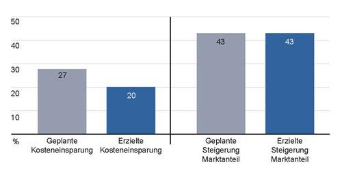 Abb. 2. :  Durchschnittlicher Zielerreichungsgrad von Kosten– und Marktzielen (Quelle: PA Consulting: Königsweg in Ausland —  Erfolgsfaktoren für Produktionsverlagerungen)