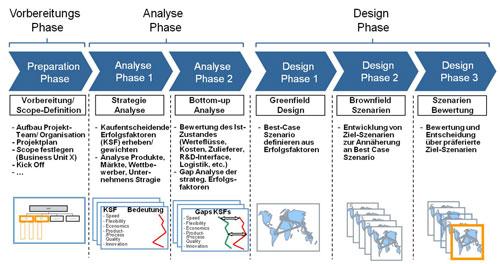 Abb. 3. :  Referenzprozess, Global Manufacturing Footprint Design—Vereinfachte schematische Darstellung (Quelle: Siemens AG)