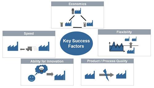 Abb. 4. :  Die fünf strategischen Erfolgsfaktoren aus Kundensicht (Quelle: Siemens AG)