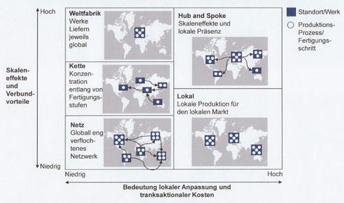 Abb. 1: Typische Strategien zur Konzeptionierung des Produktionsnetzwerks [3]