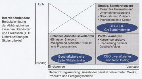 Abb. 2. :  Vorgehensmodell bei der Standortauswahl [5]