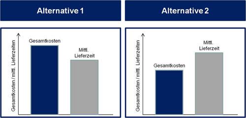 Abb. 2 :  Gegenüberstellung der Kosten und Leistungen für die Logistikketten aus Abbildung 1)