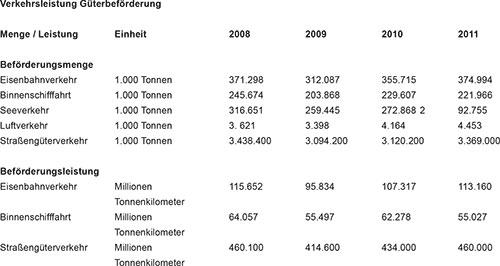 Abb. 1: Güterbeförderung; Quelle Statistisches Bundesamt, www.destatis.de