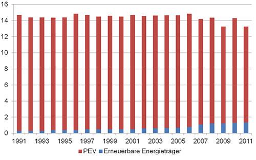 Abb. 2: Erneuerbare Energieträger, Quelle statistisches Bundesamt