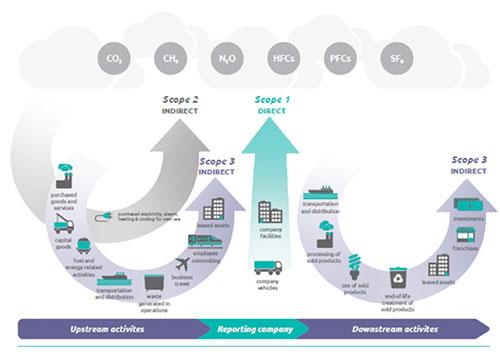 Abb. 1: Das bekannte Bild aus dem GHG-Protokoll zeigt den Zusammenhang zwischen den einzelnen Stufen einer Wertschöpfungskette und den resultierenden Emissionen. Um eine vergleichbare Messzahl zu erhalten, werden die unterschiedlichen Emissionen entsprechend Ihrem Beitrag zum Treibhauseffekt umgerechnet in CO2-Äquivalente.