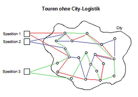 Abbildung: City Logistik profitiert von der Bündelung der Transporte