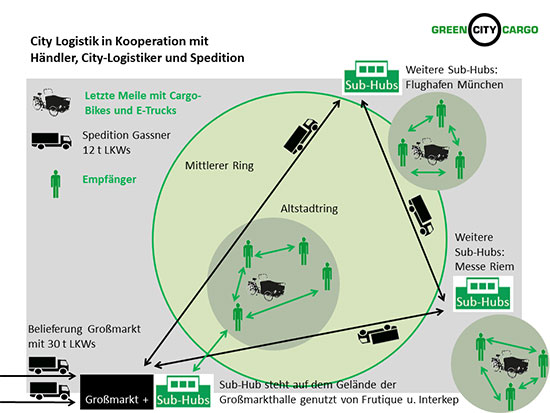 City Logistik in Kooperation mit Händler, City-Logistiker und Spedition