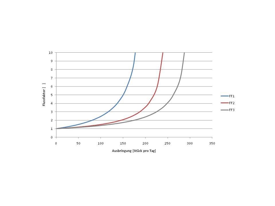Abb. 1. :  Die Betriebskennlinie zeigt die Veränderung des Flussfaktors bei unterschiedlicher Ausbringung. In Abhängigkeit des Nutzfaktors reagiert das Linienverhalten sensibler oder bleibt länger robust. Für die drei dargestellten Betriebskennlinien gilt für den jeweiligen Nutzfaktor (NF): NF1<NF2<NF3.