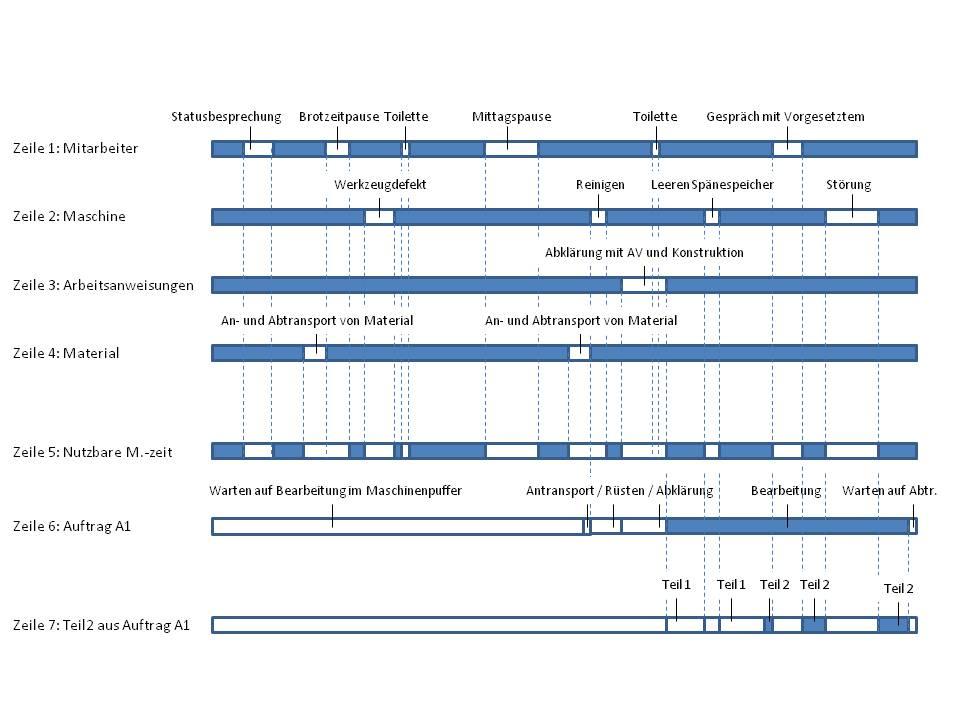 Abb. 1. :  Ermittlung der produktiv nutzbaren Zeit in einem Produktionssystem sowie der wertschöpfenden Zeitanteile