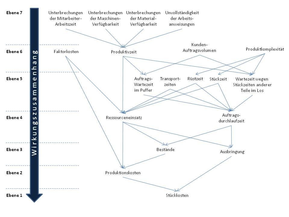 Abb. 2. :  Hierarchischer Treiberbaum zur Visualisierung des Wirkungszusammenhangs von Produktionskennzahlen
