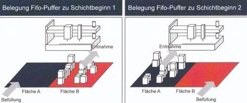 Abb. 2. :  Materialbereitstellung an den Arbeitsstationen