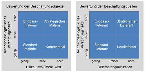 Abb. 1. :  Tabelle 1: Klassifizierung der Beschaffungsartikel [3]