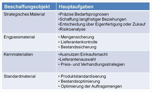 Abb. 2. : Strategische Bewertung der Beschaffungsobjekte und -quellen  [4]