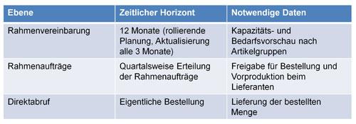 Abb. 3. :  Tabelle 2: Ebenen des Direktabrufs
