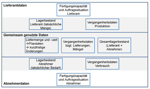Abb. 4. :  Notwendige Informationen für die gemeinsame Bestandssteuerung