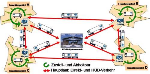 Abb.1: Transporte innerhalb des IDS-Verbundes