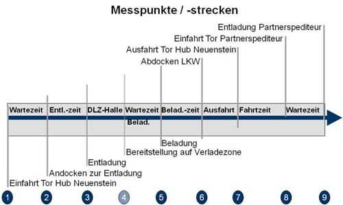 Abb. 2: Festgelegte Messpunkte zwischen HUB und Partnerspediteur