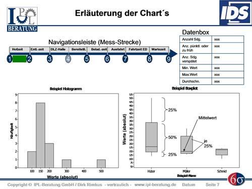 Abb. 3: Erläuterung der Charts