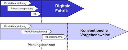 Abb. 1:  Simultaneous Engineering und verkürzte Inbetriebnahme in der digitalen Fabrik
