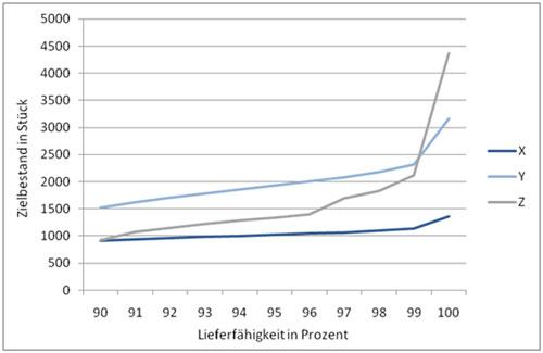 Abb.1: Auswirkung der XYZ-Charakteristik auf den Zielbestand für eine beispielhafte Sachnummer