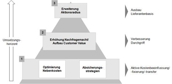 Abb. 1. :  Modell zur Konditionenoptimierung (Quelle: ACELOT GmbH)