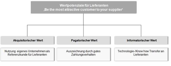 Abb. 2. :  Dimensionen von Wertpotenzialen (Quelle: ACELOT GmbH)