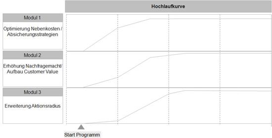 Abb. 3. :  Hochlaufkurve (Quelle: ACELOT GmbH)