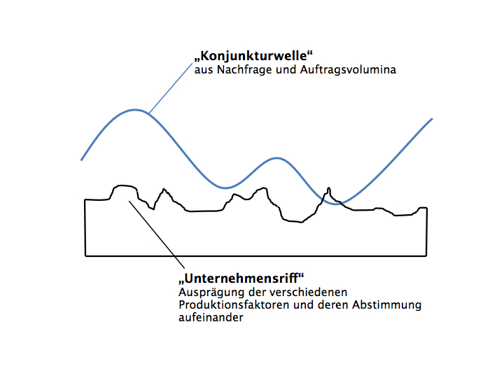 Abbildung 1:  Der Produktionsprozess in der Konjunkturwelle
