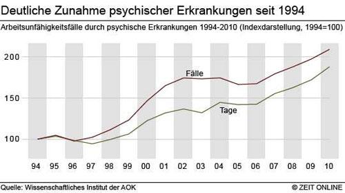 Abb. 1: Seit 1999 sind die Fehltage aufgrund psychischer Erkrankungen um 80 % gestiegen.