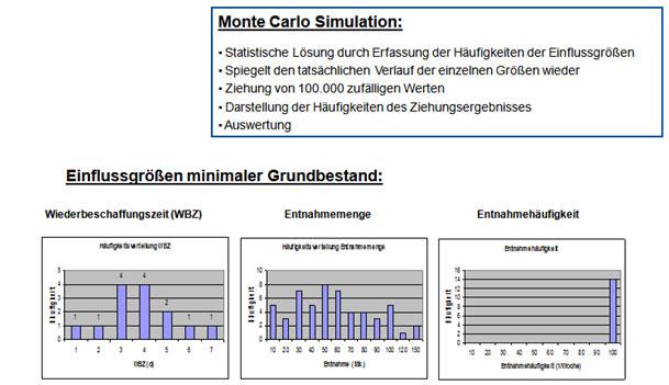 Abb. 1: Monte Carlo Simulation