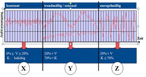 Abb. 3: XYZ-Analyse