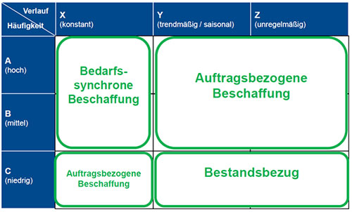 Abb. 4: Dispositionsstrategie