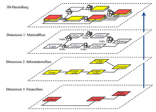 Abb. 1: Um ein Abbild des Meeresbodens zu erhalten, sind dreidimensionale Aufnahmen erforderlich. In der Logistik bilden der Materialfluss, der Informationsfluss und der Finanzfluss diese drei Dimensionen. Erst durch die Überlagerung der Perspektiven ergibt sich ein ganzheitliches Bild.