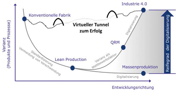 "Der ""virtuelle Tunnel"" zur Digitalisierung"
