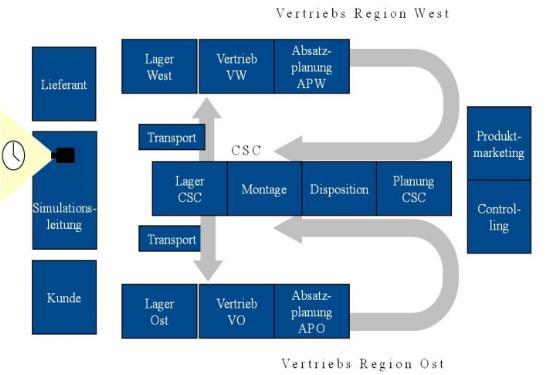 Abbildung 1:Firmenbereiche, die in der Simulation mit beinhaltet sind
