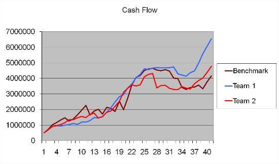 Abbildung 3 und 4: Vergleich von Cash Flow und operativem Ergebnis von 2 Gruppen