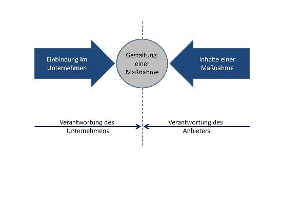 Abbildung 1: Unternehmen und Anbieter müssen bei der Gestaltung einer Weiterbildungsmaßnahme eng zusammenarbeiten, um diese zu einem nachhaltigen Erfolg zu führen.